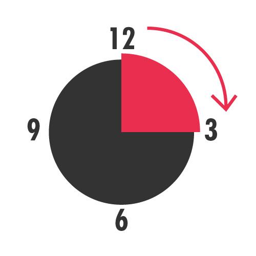 「早い初動負荷」とは12時から3時までに力を入れる